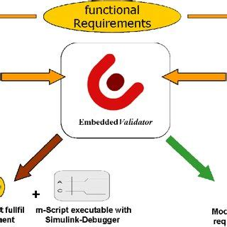 New research paper on embedded system